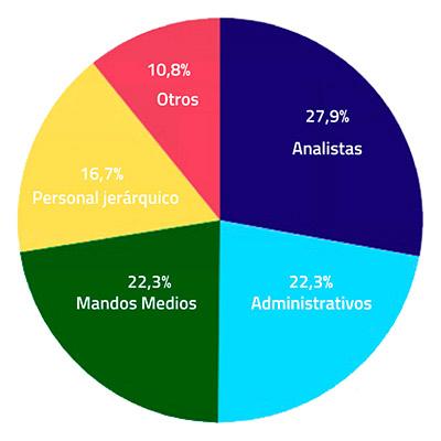Grafico-encuestas---Funciones