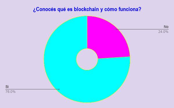 Informe Neurona BA - Blockchain 01