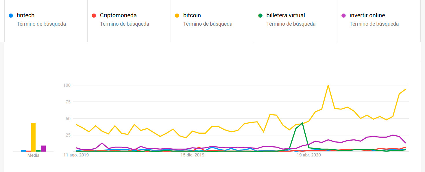 Google-Trends---Grafico-1