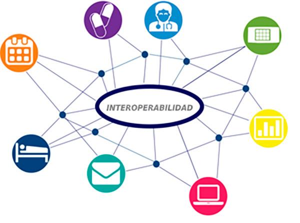 Interoper.ar grafico