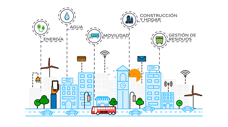 Interoperabilidad y Smart Cities - Garofalo