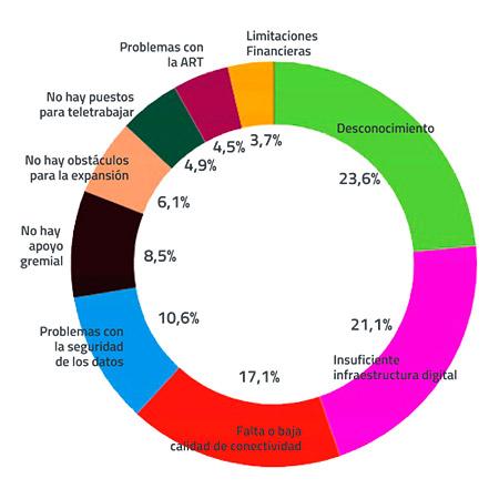 Grafico-encuestas-Factores