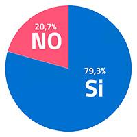 Grafico encuestas - Implementacion