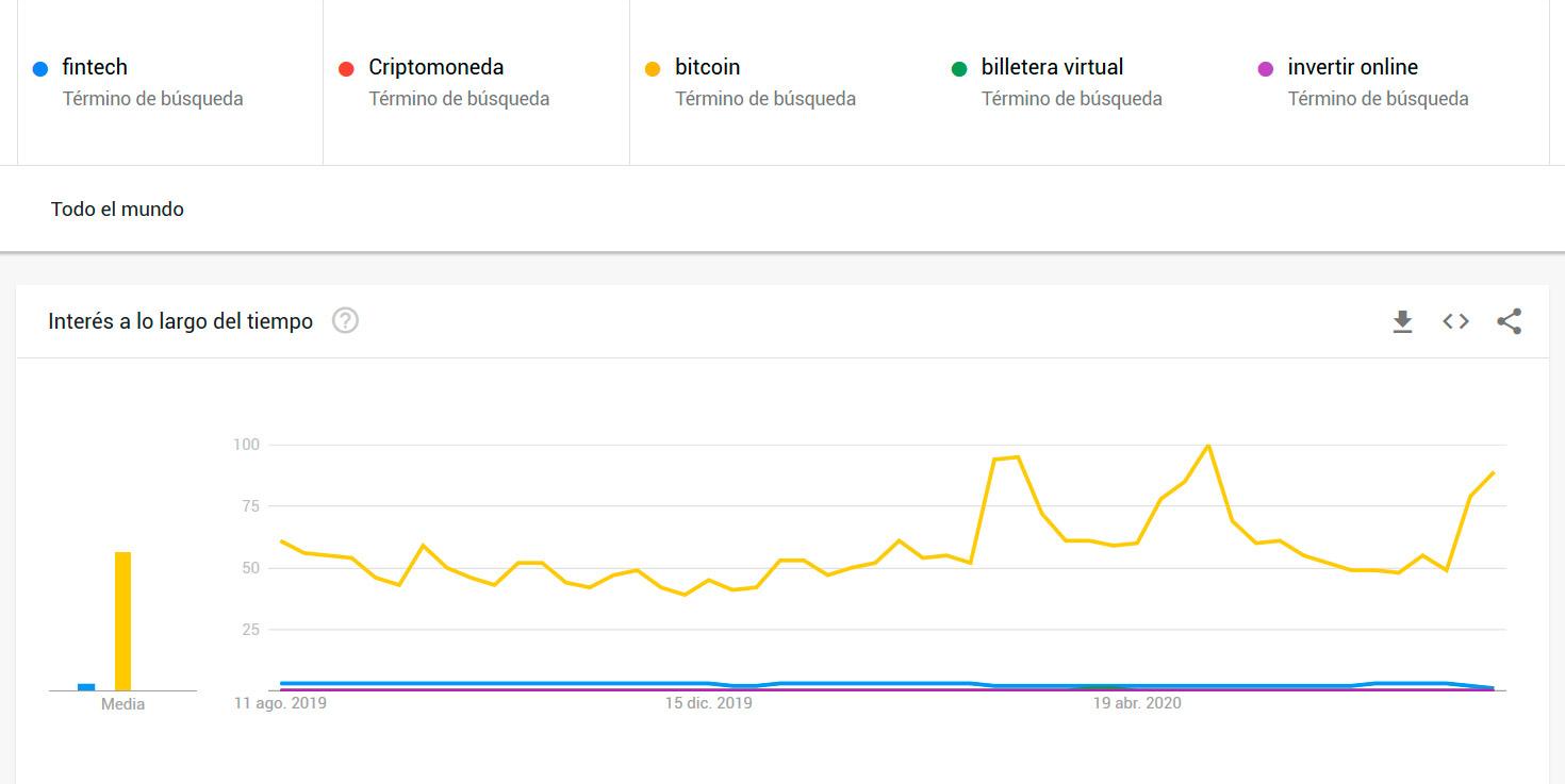 Google-Trends---Mundo-Grafico-1