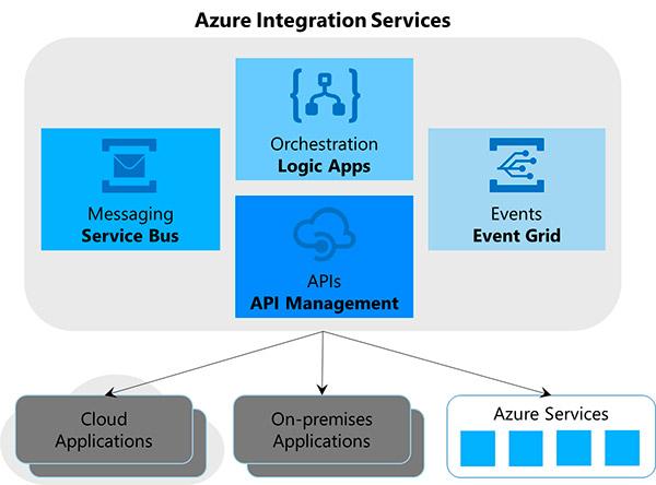 Azure-Integration-Services