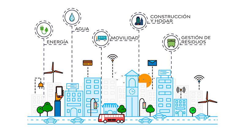 Interoperabilidad y Smart Cities - Garofalo
