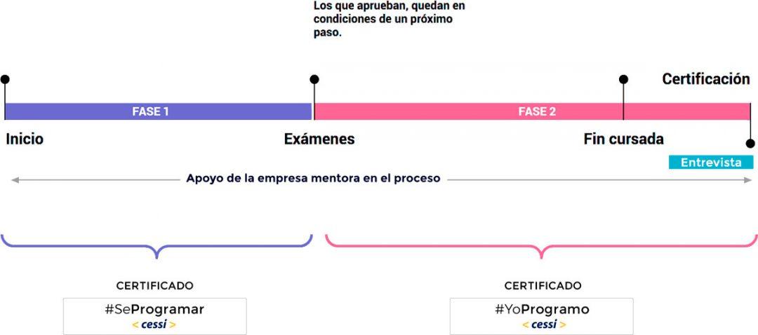 YoProgramo timeline