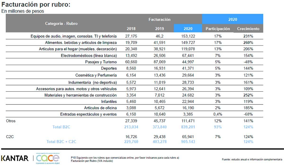 Fuente:  Estudio Anual de comercio electrónico 2020 que realiza CACE junto a Kantar Insights